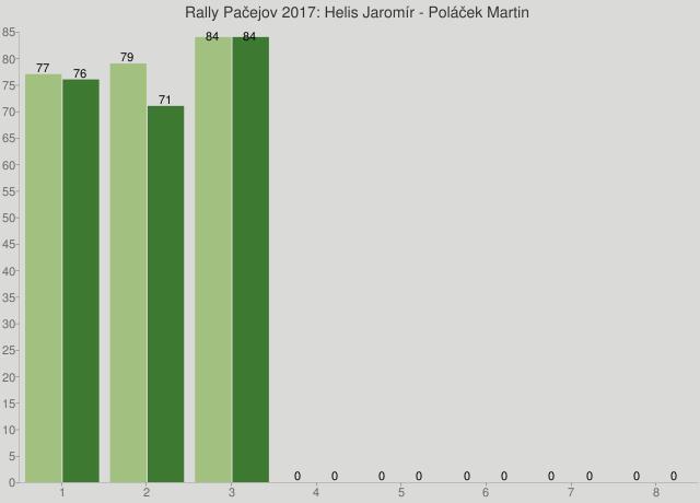 Rally Pačejov 2017: Helis Jaromír - Poláček Martin