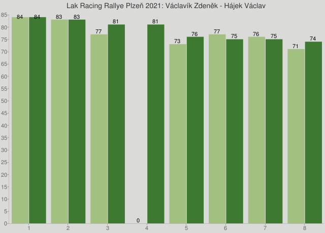 Lak Racing Rallye Plzeň 2021: Václavík Zdeněk - Hájek Václav