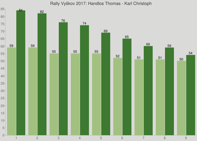 Rally Vyškov 2017: Handlos Thomas - Karl Christoph
