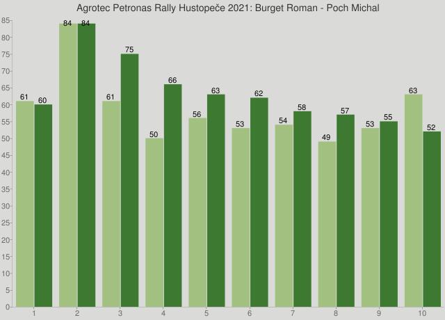 Agrotec Petronas Rally Hustopeče 2021: Burget Roman - Poch Michal