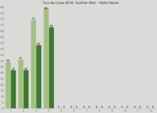 Tour de Corse 2018: Vauthier Alain - Nollet Stevie