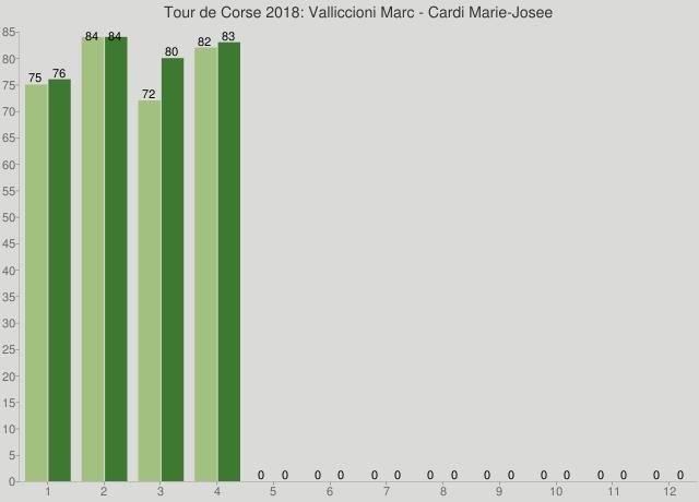 Tour de Corse 2018: Valliccioni Marc - Cardi Marie-Josee