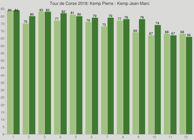 Tour de Corse 2018: Kemp Pierre - Kemp Jean-Marc