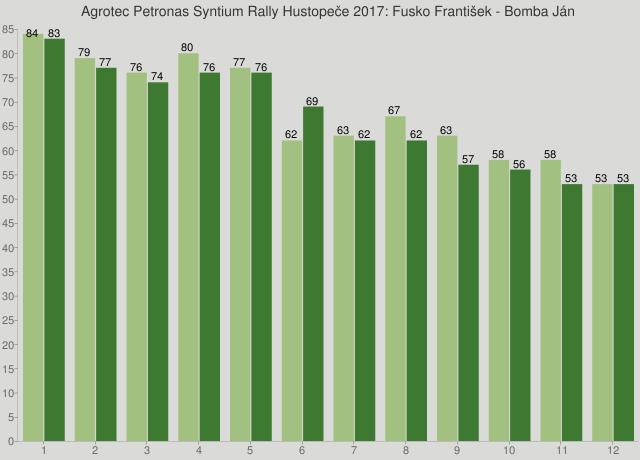 Agrotec Petronas Syntium Rally Hustopeče 2017: Fusko František - Bomba Ján