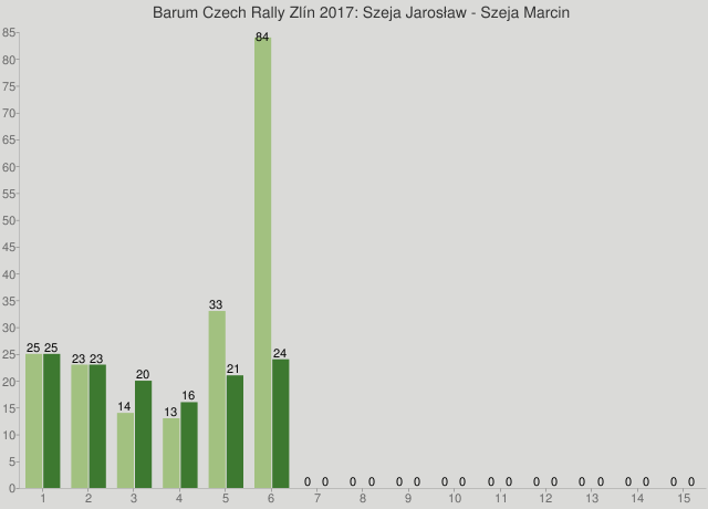 Barum Czech Rally Zlín 2017: Szeja Jarosław - Szeja Marcin