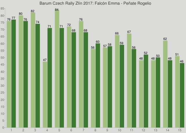 Barum Czech Rally Zlín 2017: Falcón Emma - Peñate Rogelio