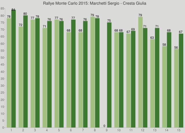Rallye Monte Carlo 2015: Marchetti Sergio - Cresta Giulia