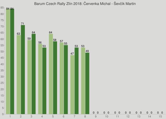 Barum Czech Rally Zlín 2018: Červenka Michal - Ševčík Martin
