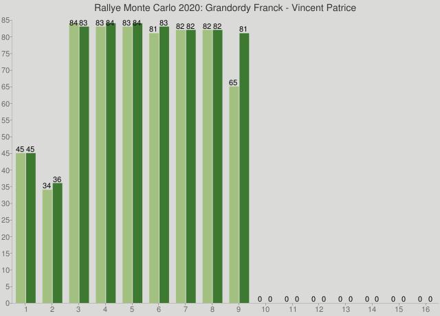 Rallye Monte Carlo 2020: Grandordy Franck - Vincent Patrice