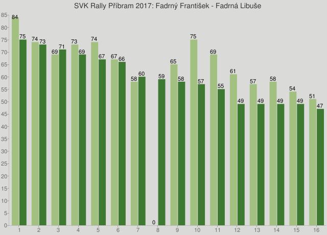 SVK Rally Příbram 2017: Fadrný František - Fadrná Libuše