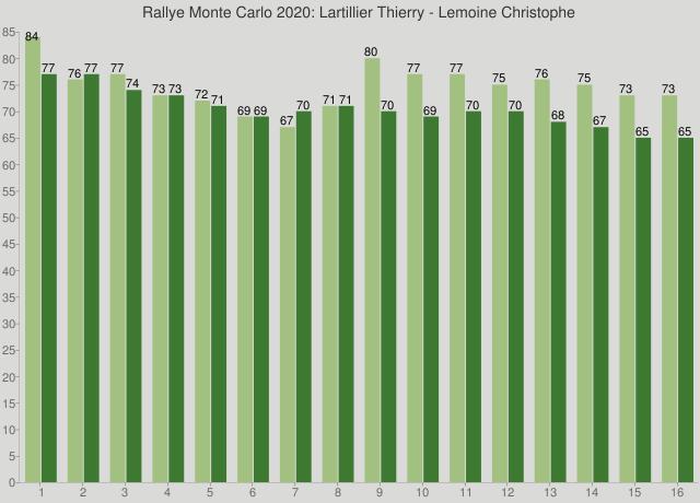 Rallye Monte Carlo 2020: Lartillier Thierry - Lemoine Christophe