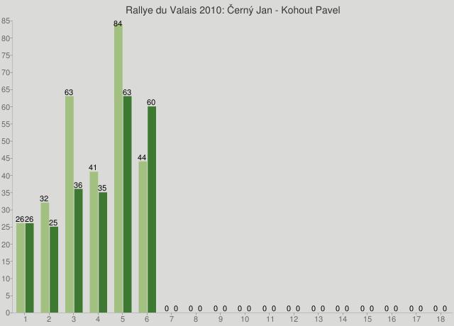 Rallye du Valais 2010: Černý Jan - Kohout Pavel