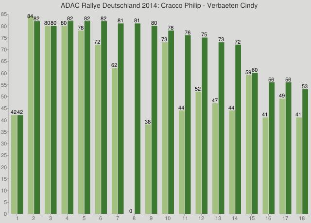 ADAC Rallye Deutschland 2014: Cracco Philip - Verbaeten Cindy