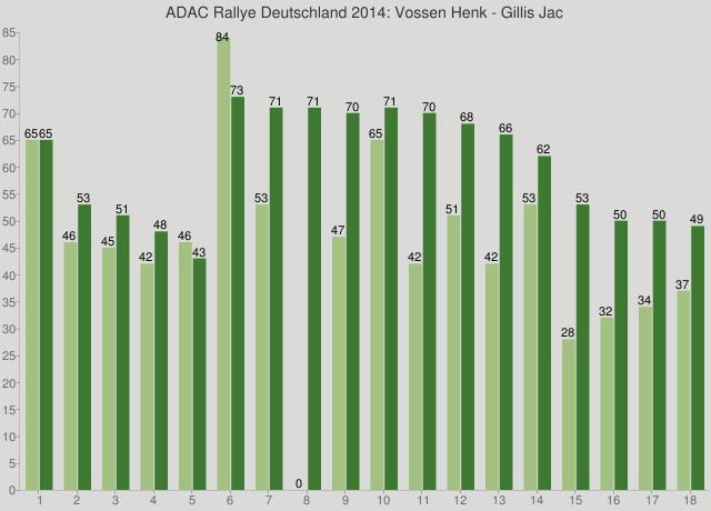 ADAC Rallye Deutschland 2014: Vossen Henk - Gillis Jac
