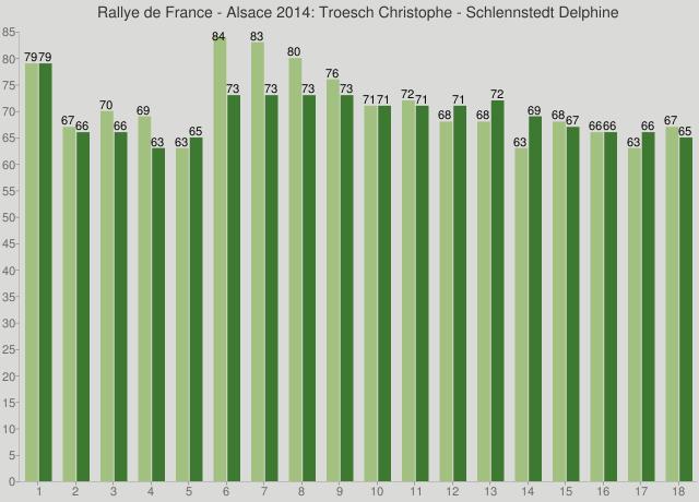 Rallye de France - Alsace 2014: Troesch Christophe - Schlennstedt Delphine