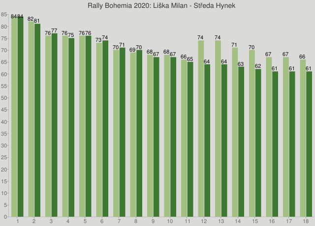 Rally Bohemia 2020: Liška Milan - Středa Hynek