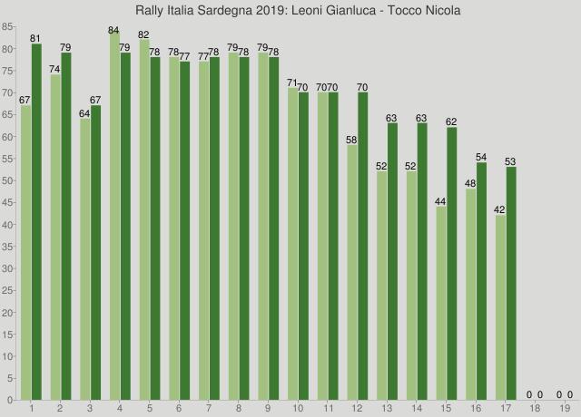 Rally Italia Sardegna 2019: Leoni Gianluca - Tocco Nicola