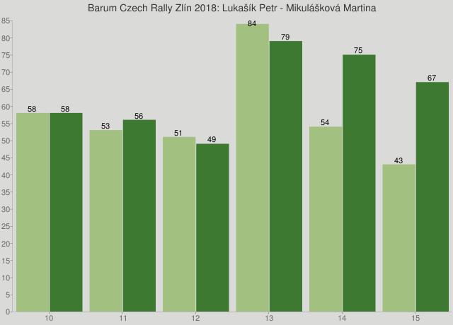 Barum Czech Rally Zlín 2018: Lukašík Petr - Mikulášková Martina