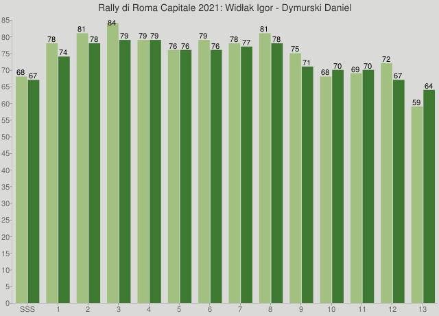 Rally di Roma Capitale 2021: Widłak Igor - Dymurski Daniel
