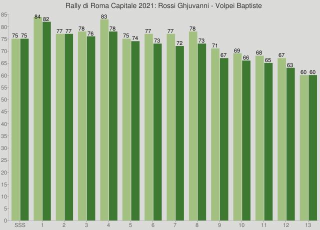 Rally di Roma Capitale 2021: Rossi Ghjuvanni - Volpei Baptiste