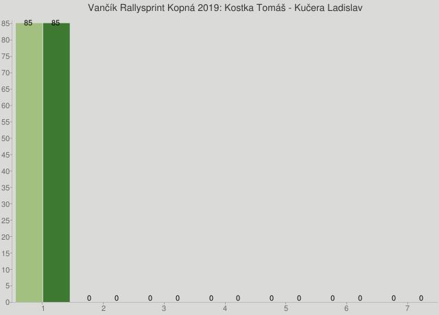 Vančík Rallysprint Kopná 2019: Kostka Tomáš - Kučera Ladislav