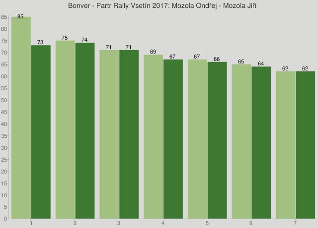 Bonver - Partr Rally Vsetín 2017: Mozola Ondřej - Mozola Jiří