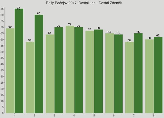 Rally Pačejov 2017: Dostál Jan - Dostál Zdeněk
