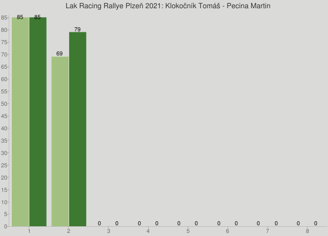 Lak Racing Rallye Plzeň 2021: Klokočník Tomáš - Pecina Martin