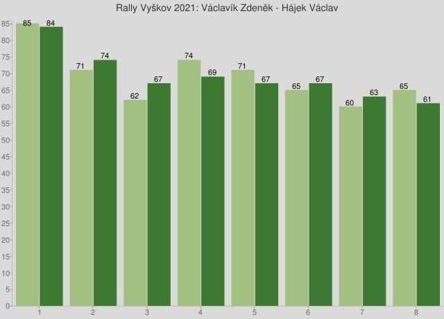 Rally Vyškov 2021: Václavík Zdeněk - Hájek Václav