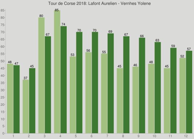 Tour de Corse 2018: Lafont Aurelien - Vernhes Yolene