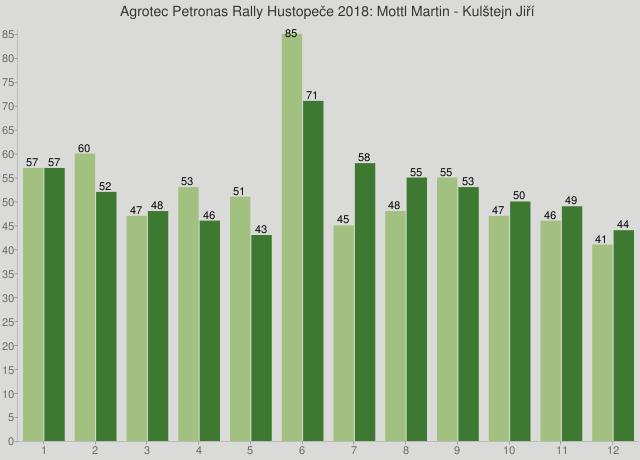 Agrotec Petronas Rally Hustopeče 2018: Mottl Martin - Kulštejn Jiří