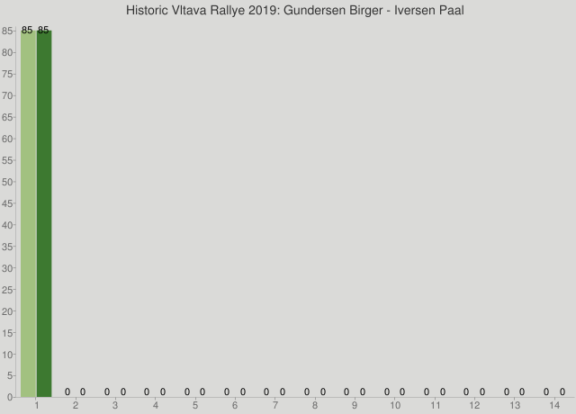 Historic Vltava Rallye 2019: Gundersen Birger - Iversen Paal