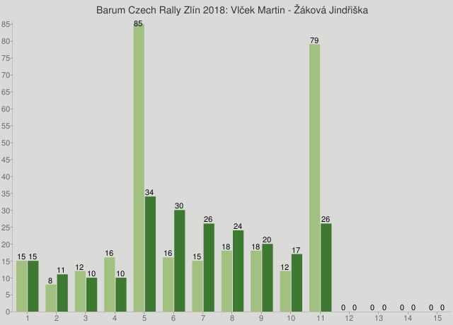 Barum Czech Rally Zlín 2018: Vlček Martin - Žáková Jindřiška