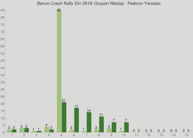 Barum Czech Rally Zlín 2019: Gryazin Nikolay - Fedorov Yaroslav