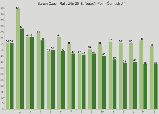 Barum Czech Rally Zlín 2018: Nešetřil Petr - Černoch Jiří