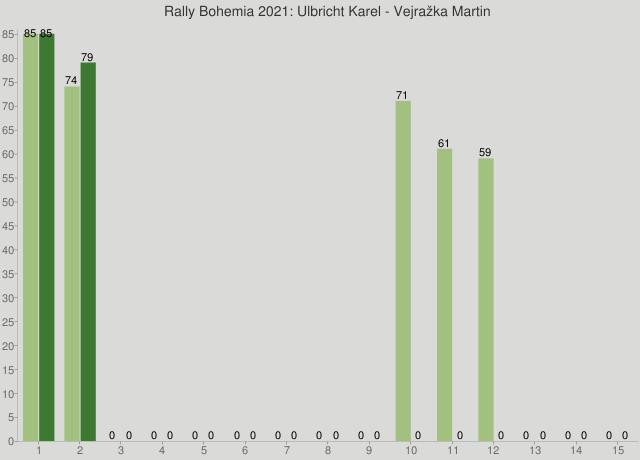Rally Bohemia 2021: Ulbricht Karel - Vejražka Martin