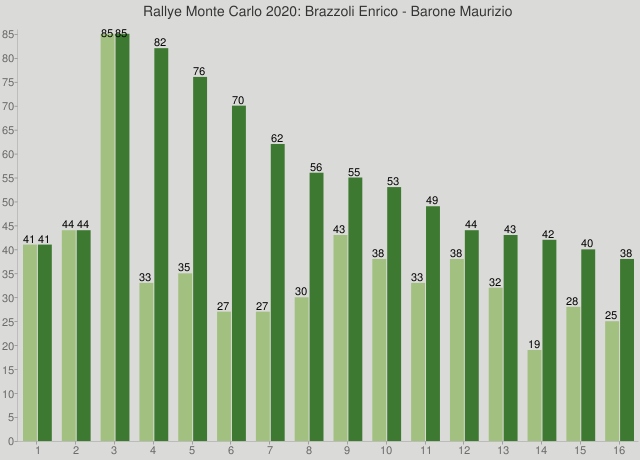 Rallye Monte Carlo 2020: Brazzoli Enrico - Barone Maurizio