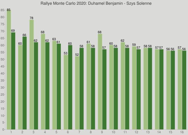 Rallye Monte Carlo 2020: Duhamel Benjamin - Szys Solenne