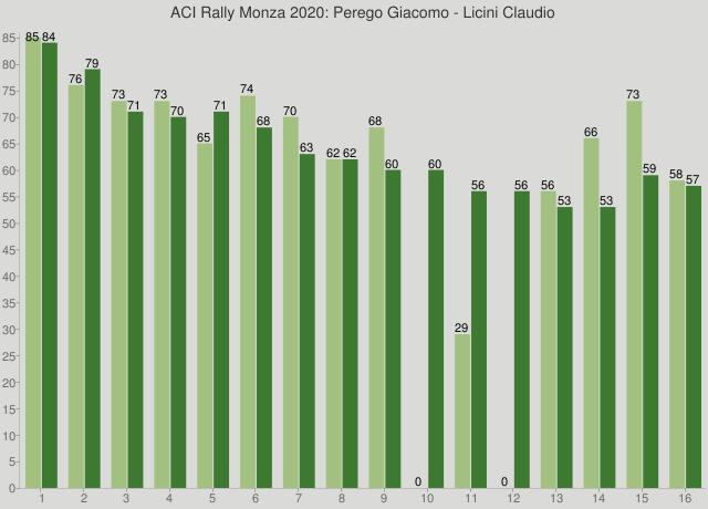 ACI Rally Monza 2020: Perego Giacomo - Licini Claudio