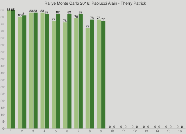 Rallye Monte Carlo 2016: Paolucci Alain - Therry Patrick