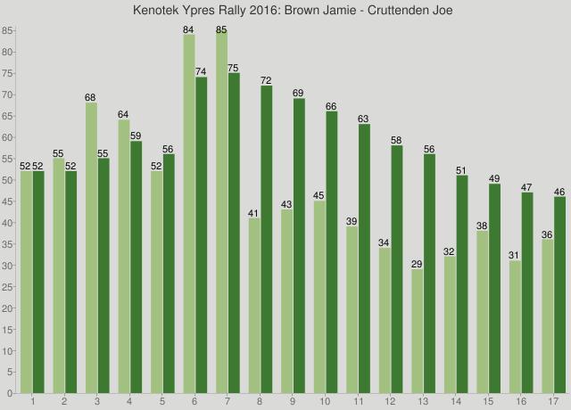 Kenotek Ypres Rally 2016: Brown Jamie - Cruttenden Joe