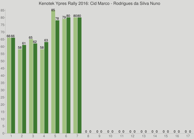 Kenotek Ypres Rally 2016: Cid Marco - Rodrigues da Silva Nuno