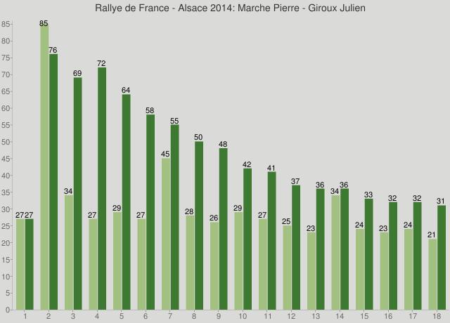 Rallye de France - Alsace 2014: Marche Pierre - Giroux Julien