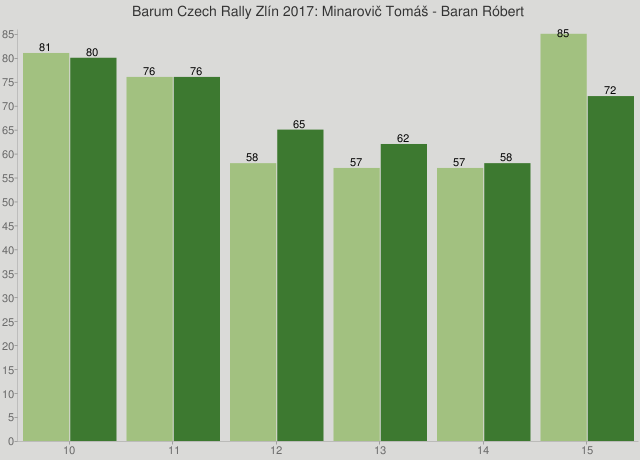 Barum Czech Rally Zlín 2017: Minarovič Tomáš - Baran Róbert