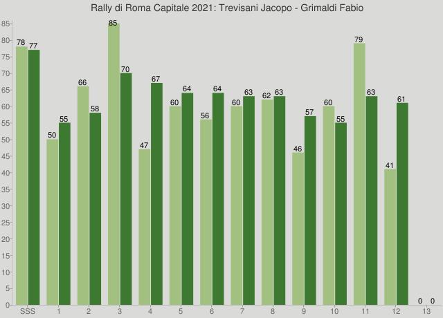 Rally di Roma Capitale 2021: Trevisani Jacopo - Grimaldi Fabio