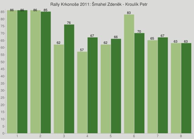 Rally Krkonoše 2011: Šmahel Zdeněk - Kroulík Petr