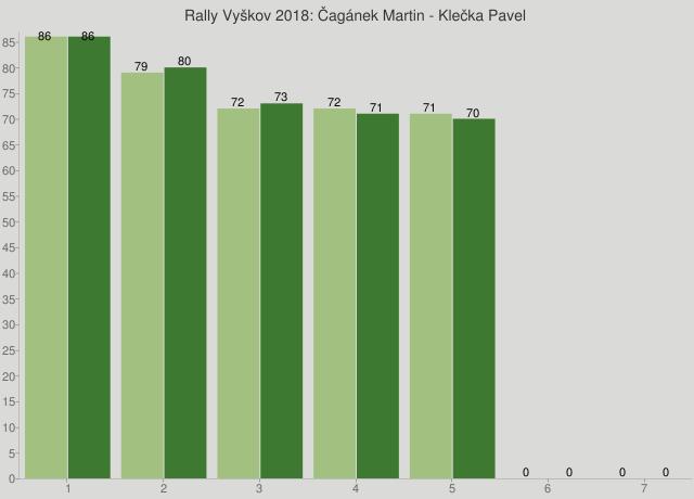 Rally Vyškov 2018: Čagánek Martin - Klečka Pavel
