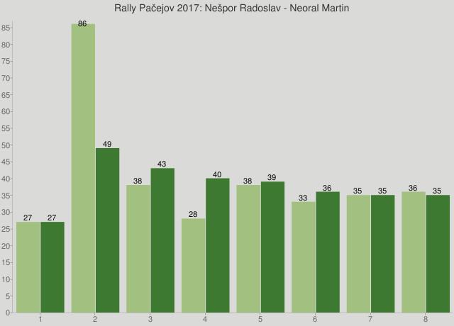 Rally Pačejov 2017: Nešpor Radoslav - Neoral Martin
