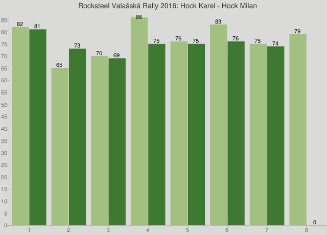 Rocksteel Valašská Rally 2016: Hock Karel - Hock Milan