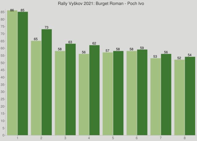 Rally Vyškov 2021: Burget Roman - Poch Ivo